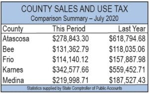 The numbers shown above are pulled from the Texas Comptroller's websiste which are open to the public at www.comptroller.texas.gov. PLEASANTON EXPRESS GRAPHIC