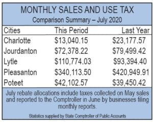 The numbers shown above are pulled from the Texas Comptroller's webiste which are open to the public at www.comptroller.texas.gov. PLEASANTON EXPRESS GRAPHIC