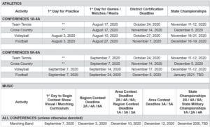 The above graph details the start dates for sports in all classifications governed by the UIL PHOTO COURTESY OF THE UIL