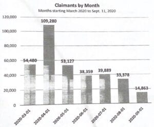 This graph indicates a report by WSA on unemployment claims in the region on a monthly basis from March-September 1, 2020.