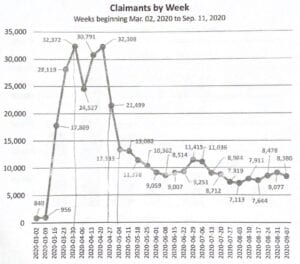 Claimants by week in the WSA region shows that 32,372 claimants filed by the week March 30, 2020.